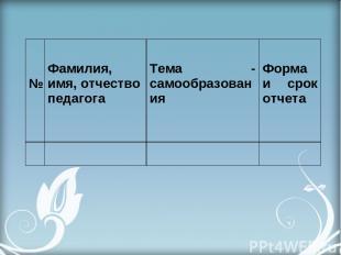 №  Фамилия, имя,отчество педагога  Тема самообразования  Форма и срок отчета