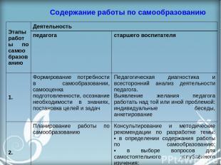 Содержание работы по самообразованию Этапы работы по самообразованию Деятельност
