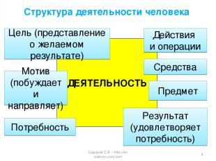 Структура деятельности человека ДЕЯТЕЛЬНОСТЬ Действия и операции Потребность Мот