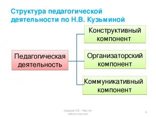 Структура педагогической деятельности по Н.В.Кузьминой Педагогическая деятельно