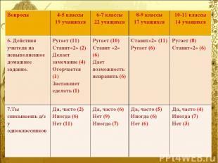 Вопросы 4-5 классы 19 учащихся 6-7 классы 22 учащихся 8-9 классы 17 учащихся 10-
