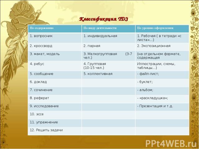 Классификация ТДЗ По содержанию По виду деятельности По уровню оформления 1. вопросник 1. индивидуальная 1. Рабочая ( в тетради «с листа»…) 2. кроссворд 2. парная 2. Экспозиционная 3. макет, модель 3. Мелкогрупповая (3-7 чел.) (на отдельном формате,…