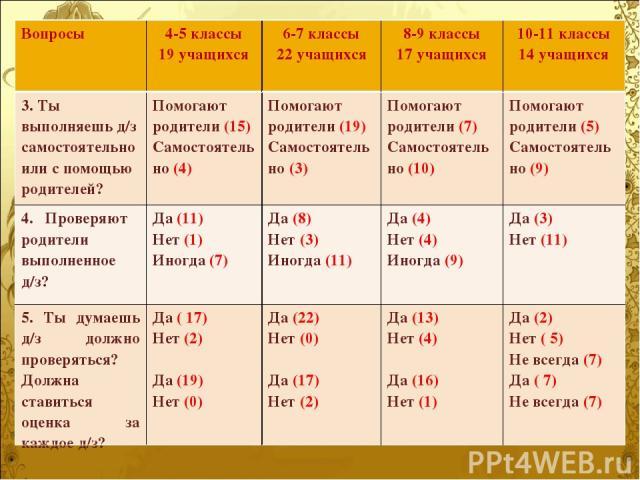 Вопросы 4-5 классы 19 учащихся 6-7 классы 22 учащихся 8-9 классы 17 учащихся 10-11 классы 14 учащихся 3. Ты выполняешь д/з самостоятельно или с помощью родителей? Помогают родители (15) Самостоятельно (4) Помогают родители (19) Самостоятельно (3) По…