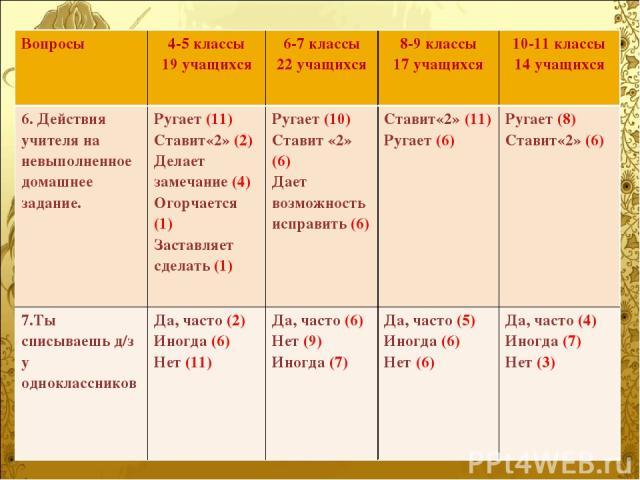 Вопросы 4-5 классы 19 учащихся 6-7 классы 22 учащихся 8-9 классы 17 учащихся 10-11 классы 14 учащихся 6. Действия учителя на невыполненное домашнее задание. Ругает (11) Ставит«2» (2) Делает замечание (4) Огорчается (1) Заставляет сделать (1) Ругает …