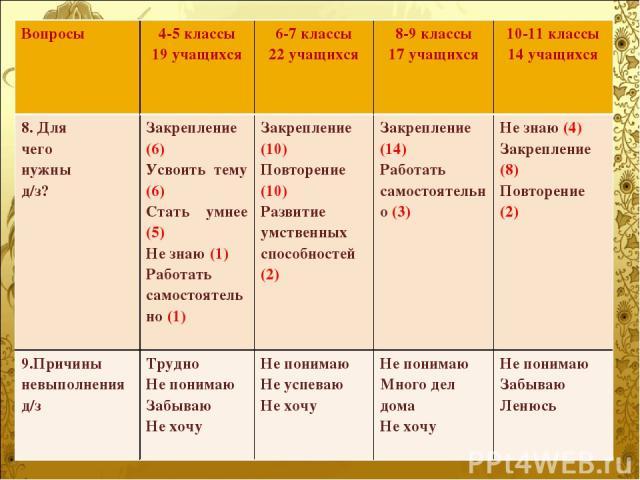 Вопросы 4-5 классы 19 учащихся 6-7 классы 22 учащихся 8-9 классы 17 учащихся 10-11 классы 14 учащихся 8. Для чего нужны д/з? Закрепление (6) Усвоить тему (6) Стать умнее (5) Не знаю (1) Работать самостоятельно (1) Закрепление (10) Повторение (10) Ра…