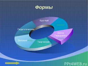 Формы Педагогические чтения Круглый стол тренинг Школа Передового опыта Творческ