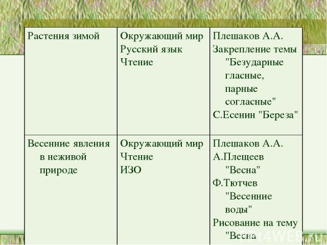 Растения зимой Окружающий мир Русский язык Чтение Плешаков А.А. Закрепление темы