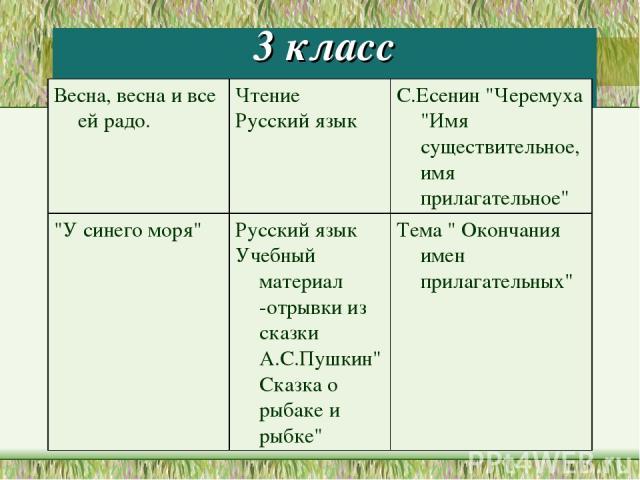 3 класс Весна, весна и все ей радо. Чтение Русский язык С.Есенин