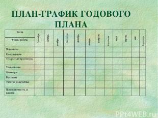 ПЛАН-ГРАФИК ГОДОВОГО ПЛАНА