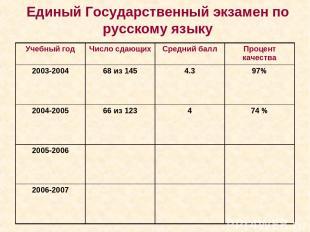 Единый Государственный экзамен по русскому языку Учебный год Число сдающих Средн