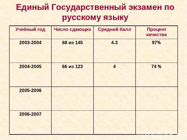 Единый Государственный экзамен по русскому языку Учебный год Число сдающих Средний балл Процент качества 2003-2004 68 из 145 4.3 97% 2004-2005 66 из 123 4 74 % 2005-2006 2006-2007