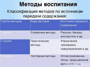 Классификация методов по источникам передачи содержания: Методы воспитания Групп