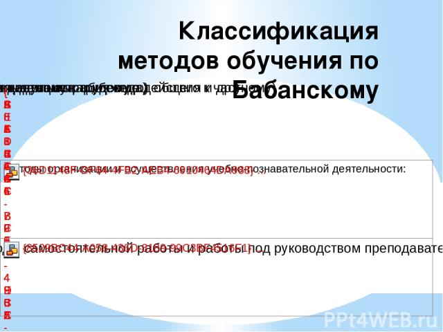 Классификация методов обучения по Бабанскому