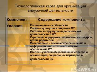 Технологическая карта для организации внеурочной деятельности Компонент Содержан