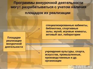 Программы внеурочной деятельности могут разрабатываться с учетом наличия площадо