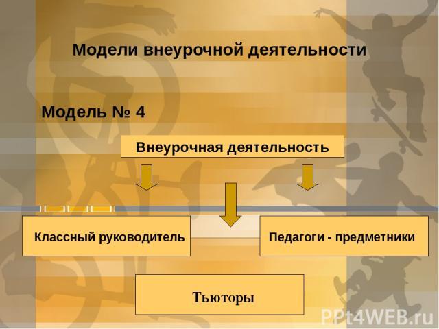 Модели внеурочной деятельности Модель № 4 Внеурочная деятельность Классный руководитель Педагоги - предметники Тьюторы