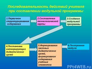 Последовательность действий учителя при составлении модульной программы 1.Первич