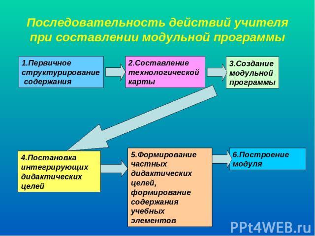 Последовательность действий учителя при составлении модульной программы 1.Первичное структурирование содержания 2.Составление технологической карты 3.Создание модульной программы 4.Постановка интегрирующих дидактических целей 5.Формирование частных …