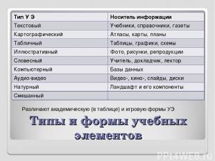 Типы и формы учебных элементов Различают академическую (в таблице) и игровую фор