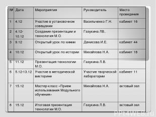 № Дата Мероприятия Руководитель Место проведения 1 4.12 Участие в установочном с