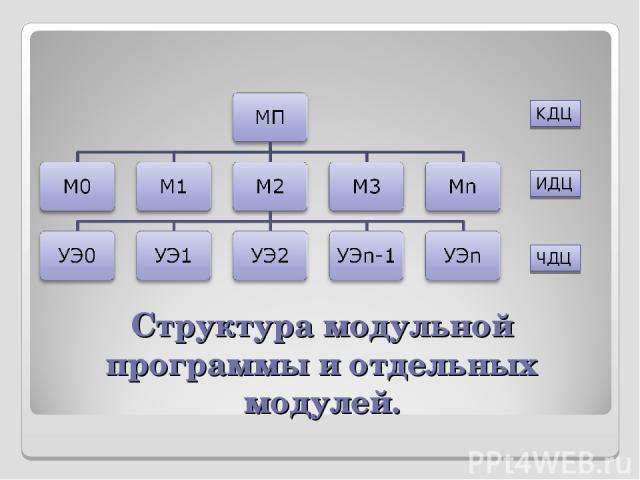 Структура модульной программы и отдельных модулей. КДЦ ИДЦ ЧДЦ