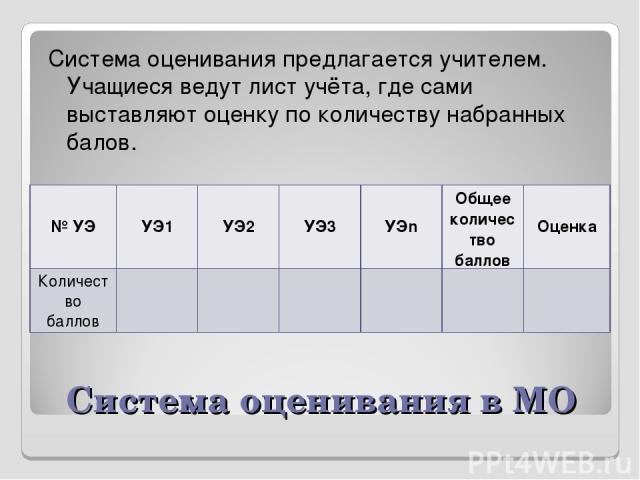Система оценивания в МО Система оценивания предлагается учителем. Учащиеся ведут лист учёта, где сами выставляют оценку по количеству набранных балов. № УЭ УЭ1 УЭ2 УЭ3 УЭn Общее количество баллов Оценка Количество баллов