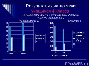 Результаты диагностики учащихся 4 класса на конец 2006-2007уч.г. и начало 2007-2