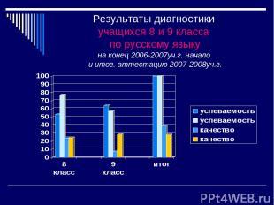 Результаты диагностики учащихся 8 и 9 класса по русскому языку на конец 2006-200