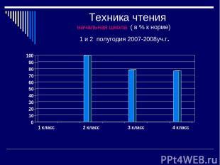 Техника чтения начальная школа ( в % к норме) 1 и 2 полугодия 2007-2008уч.г.