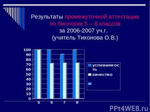 Результаты промежуточной аттестации по биологии 5 – 8 классов за 2006-2007 уч.г.