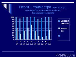 Итоги 1 триместра 2007-2008 уч.г. по общеобразовательным классам Карамышевская ш