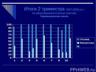 Итоги 2 триместра 2007-2008 уч.г. по общеобразовательным классам Карамышевская ш