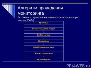 Алгоритм проведения мониторинга (по данным справочника заместителя директора шко