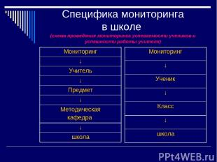 Специфика мониторинга в школе (схема проведения мониторинга успеваемости ученико