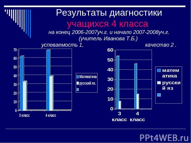 Результаты диагностики учащихся 4 класса на конец 2006-2007уч.г. и начало 2007-2008уч.г. (учитель Иванова Т.Б.) успеваемость 1, качество 2 .