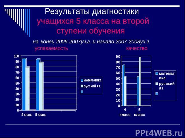 Результаты диагностики учащихся 5 класса на второй ступени обучения на конец 2006-2007уч.г. и начало 2007-2008уч.г. успеваемость качество