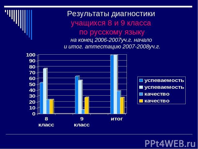 Результаты диагностики учащихся 8 и 9 класса по русскому языку на конец 2006-2007уч.г. начало и итог. аттестацию 2007-2008уч.г.