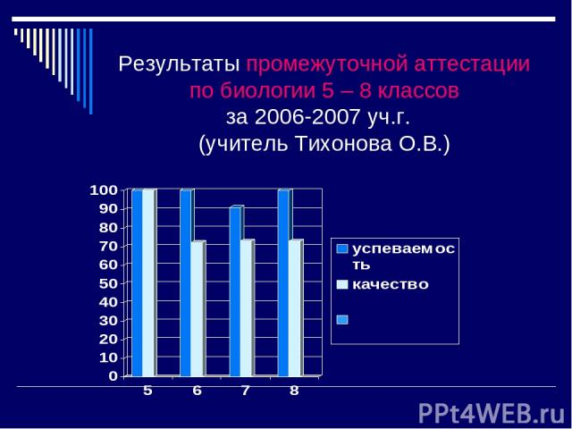 Результаты промежуточной аттестации по биологии 5 – 8 классов за 2006-2007 уч.г. (учитель Тихонова О.В.)
