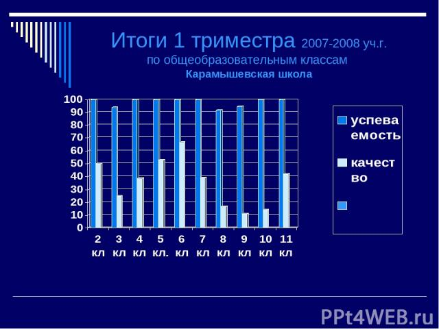 Итоги 1 триместра 2007-2008 уч.г. по общеобразовательным классам Карамышевская школа