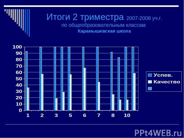 Итоги 2 триместра 2007-2008 уч.г. по общеобразовательным классам Карамышевская школа