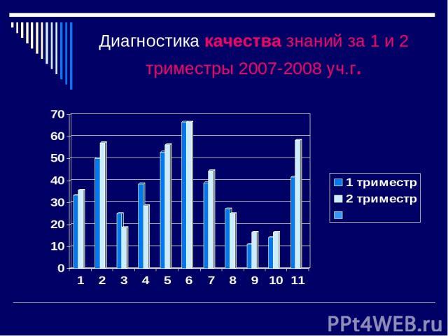 Диагностика качества знаний за 1 и 2 триместры 2007-2008 уч.г.