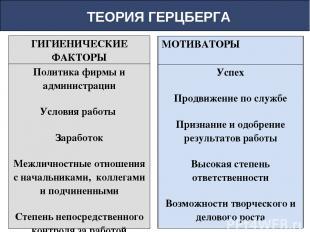 ТЕОРИЯ ГЕРЦБЕРГА ГИГИЕНИЧЕСКИЕ ФАКТОРЫ Политика фирмы и администрации Условия ра