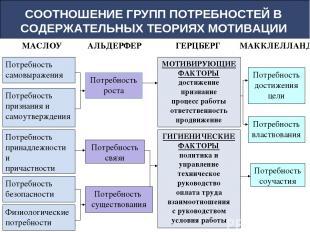 СООТНОШЕНИЕ ГРУПП ПОТРЕБНОСТЕЙ В СОДЕРЖАТЕЛЬНЫХ ТЕОРИЯХ МОТИВАЦИИ