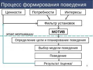 * Процесс формирования поведения МОТИВ Ценности этап мотивации Результат /оценка