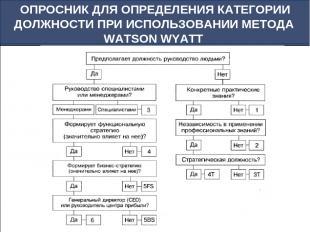 ОПРОСНИК ДЛЯ ОПРЕДЕЛЕНИЯ КАТЕГОРИИ ДОЛЖНОСТИ ПРИ ИСПОЛЬЗОВАНИИ МЕТОДА WATSON WYA