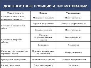 ДОЛЖНОСТНЫЕ ПОЗИЦИИ И ТИП МОТИВАЦИИ Тип деятельности Позиция Тип мотивации Испол
