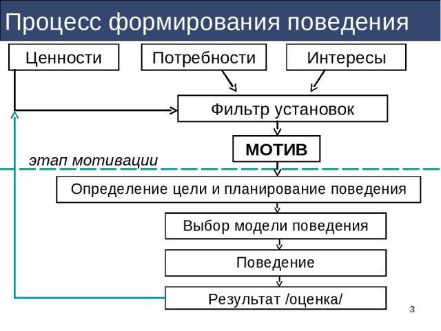 * Процесс формирования поведения МОТИВ Ценности этап мотивации Результат /оценка/
