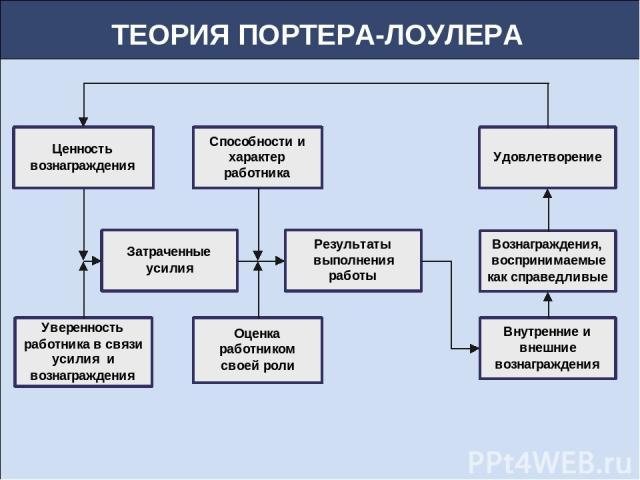 Учебное пособие: Управление персоналом - BestReferat.ru