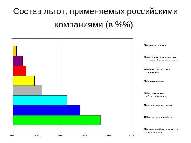 Состав льгот, применяемых российскими компаниями (в %%)
