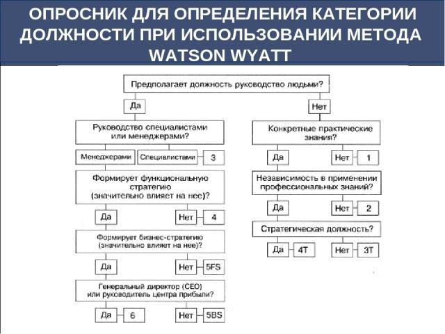 ОПРОСНИК ДЛЯ ОПРЕДЕЛЕНИЯ КАТЕГОРИИ ДОЛЖНОСТИ ПРИ ИСПОЛЬЗОВАНИИ МЕТОДА WATSON WYATT